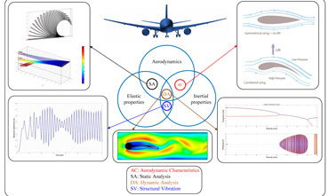 Engineering Multi-Disciplinary Optimization
